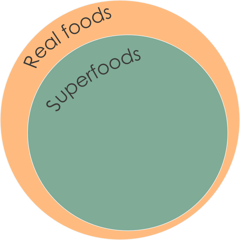 Real food vs superfoods